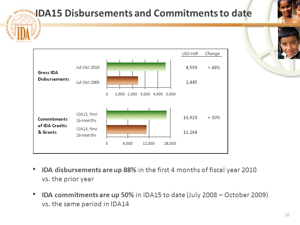 IDA15 Disbursements and Commitments to date