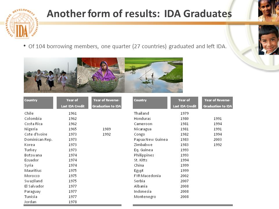 Another form of results: IDA Graduates