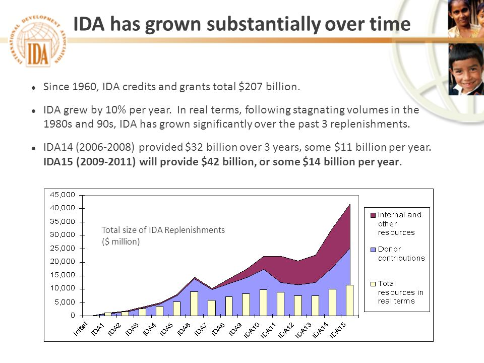 IDA has grown substantially over time