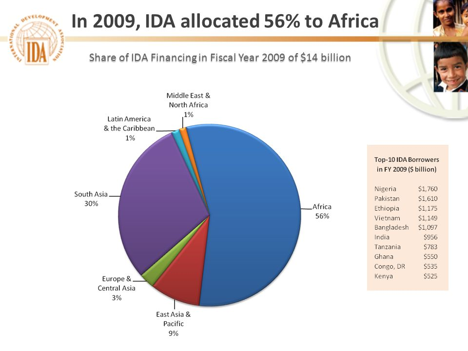 In 2009, IDA allocated 56% to Africa