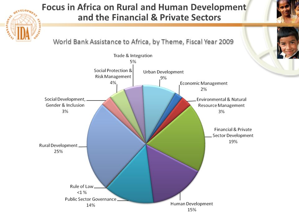 World Bank Assistance to Africa, by Theme, Fiscal Year 2009