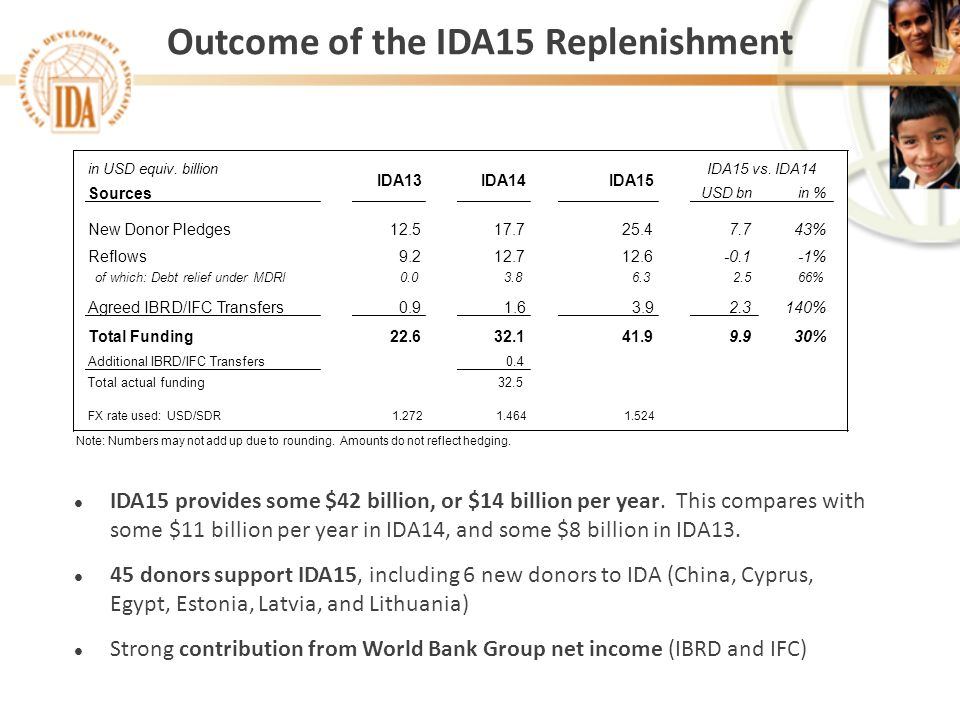 Outcome of the IDA15 Replenishment