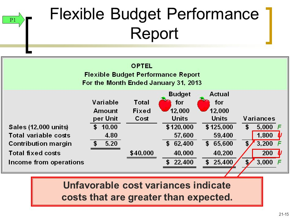 Managerial accounting budgeting motivational issues