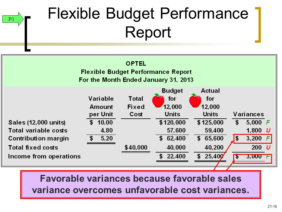 problems in flexible budget Brief and straightforward guide: what are the pros and cons of a flexible budget.