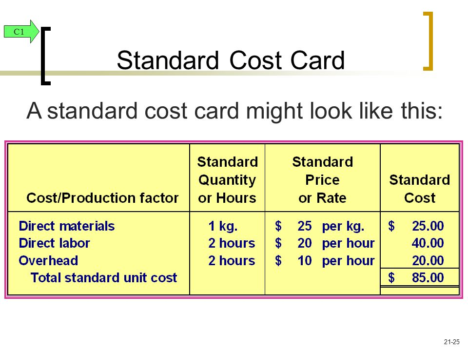 A standard cost card might look like this: