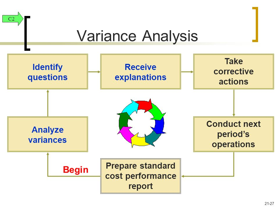 Variance Analysis Begin Take corrective actions Identify questions