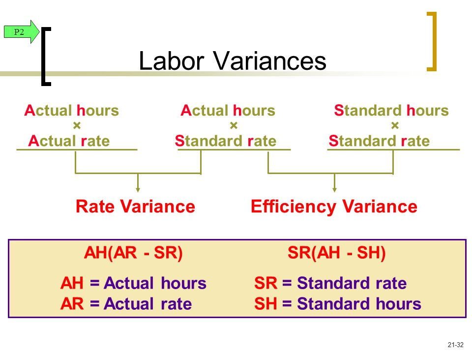 Labor Variances Rate Variance Efficiency Variance