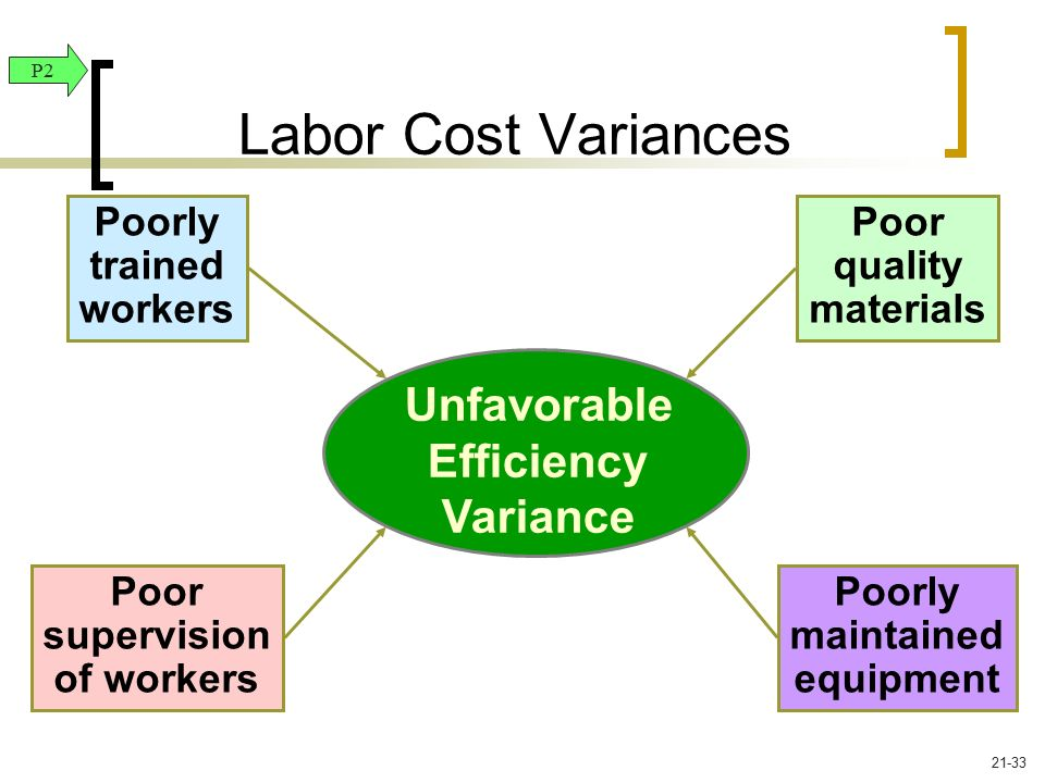 Labor Cost Variances Unfavorable Efficiency Variance