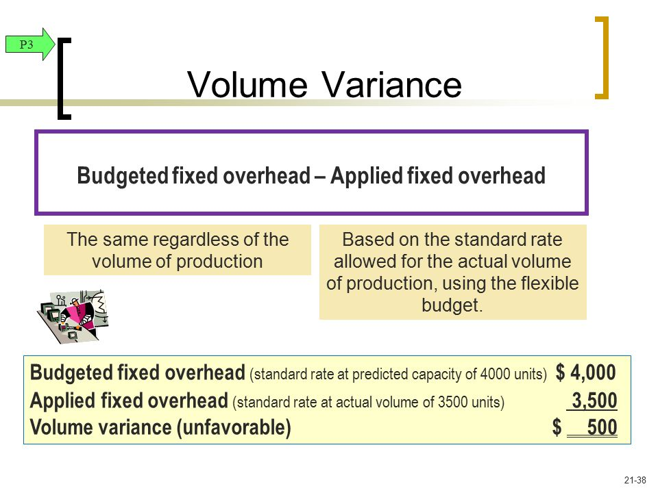 Budgeted fixed overhead – Applied fixed overhead