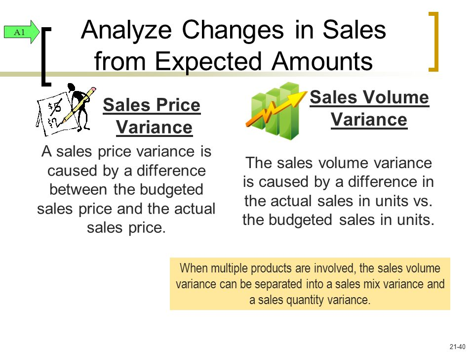 Analyze Changes in Sales from Expected Amounts