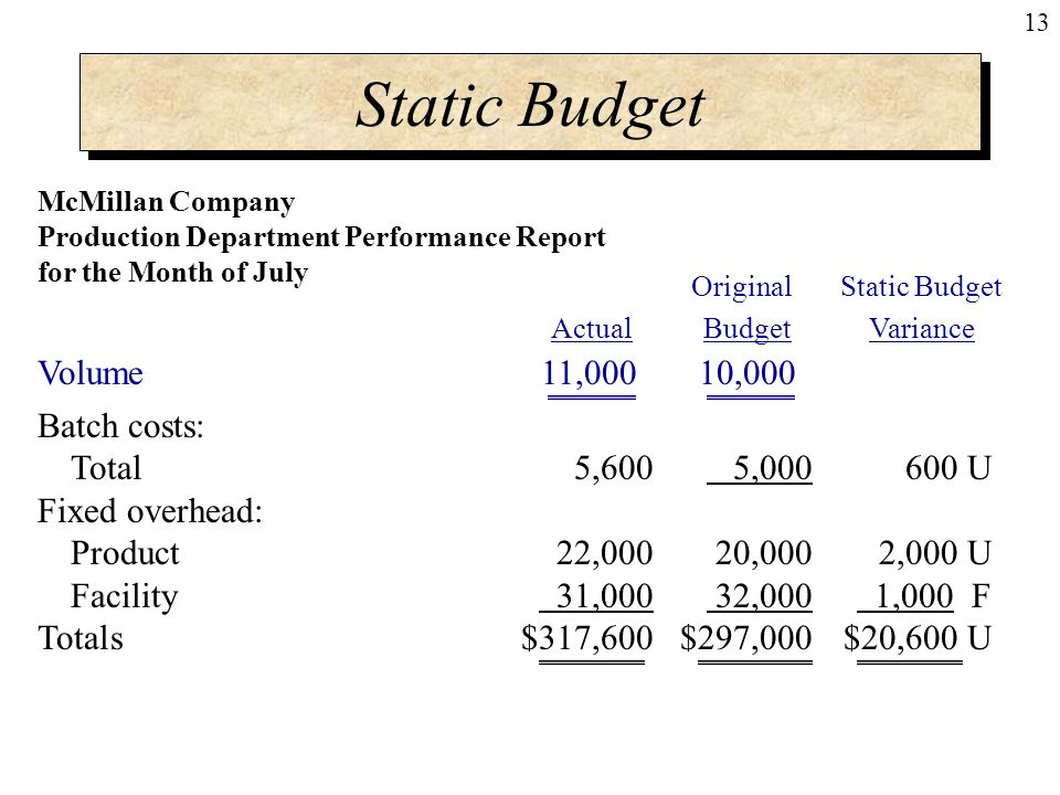 what is a static budget A static budget is a type of budget that incorporates anticipated values about  inputs and outputs before the period begins.