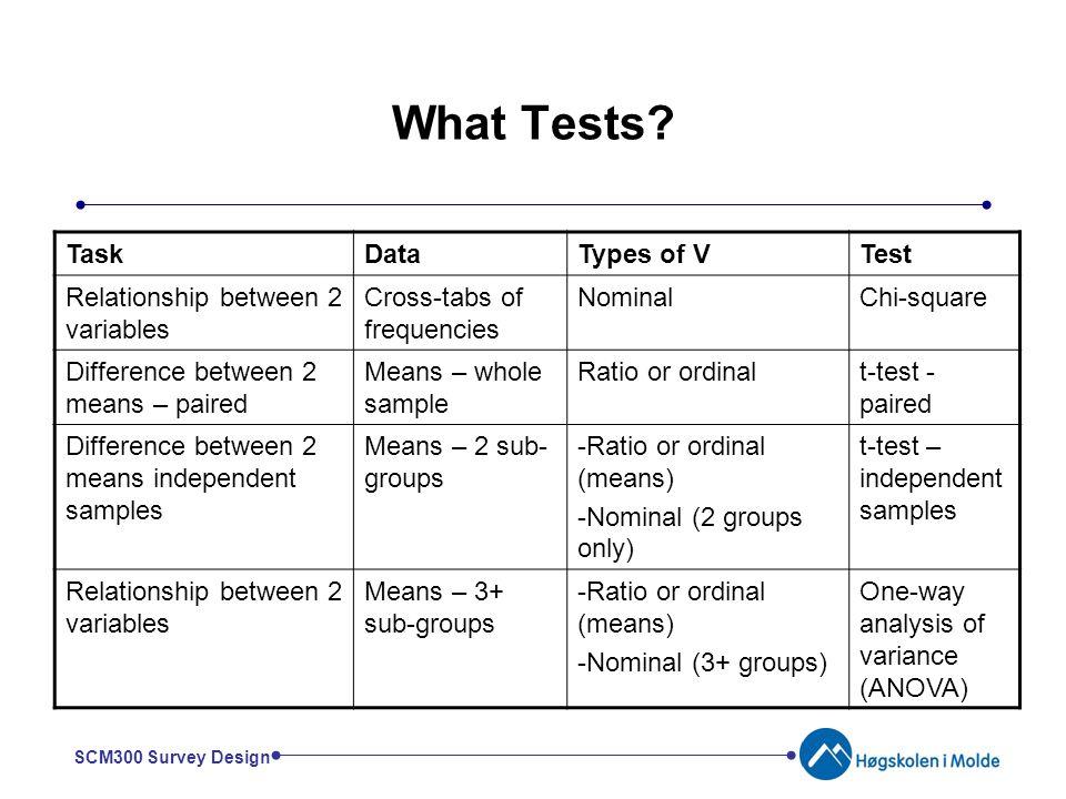 Example of saprophytic relationship test