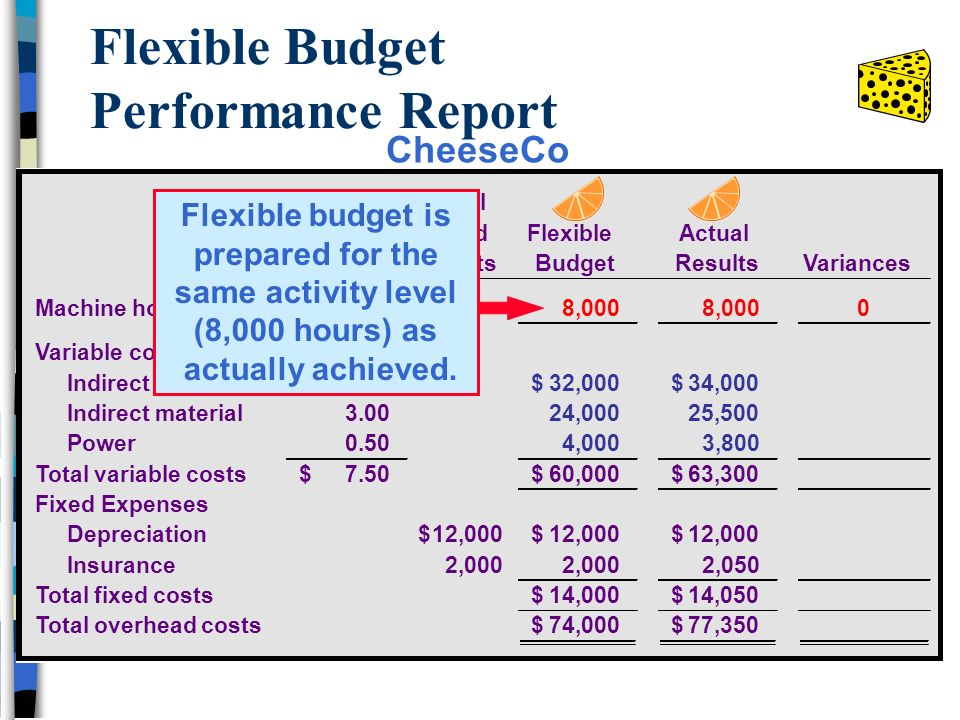 Flexible budget performance report template gallery for Flexible budget performance report template