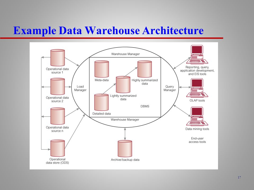 data warehouse concepts data mart concepts introduction to owb oracle warehouse builder ppt download. Black Bedroom Furniture Sets. Home Design Ideas