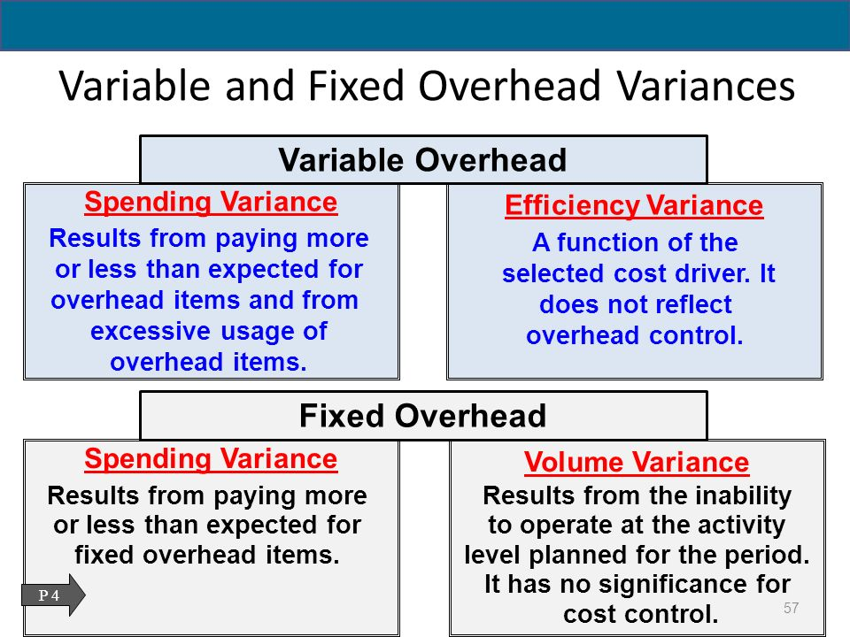 09 variable cost and overhead Assume, for the calculations below, that plant overhead is a committed (fixed) cost during the year, but that direct labor is a variable cost • calculate the plant-wide overhead rate use this rate to assign overhead costs to products and calculate the profitability.
