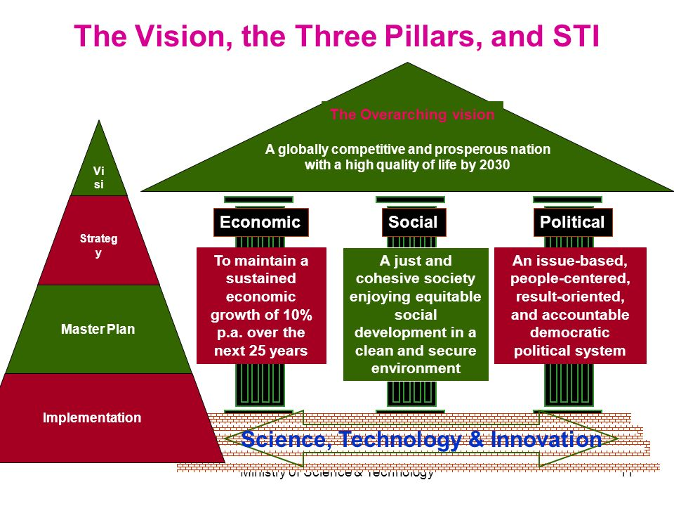 The Vision, the Three Pillars, and STI