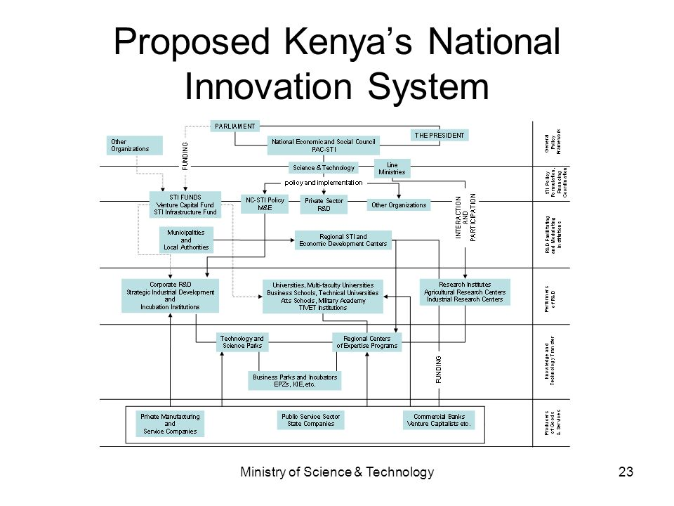 Proposed Kenya's National Innovation System