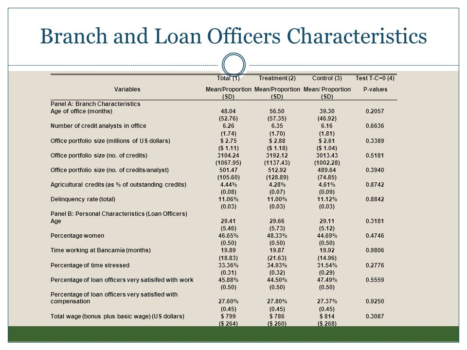 Branch and Loan Officers Characteristics