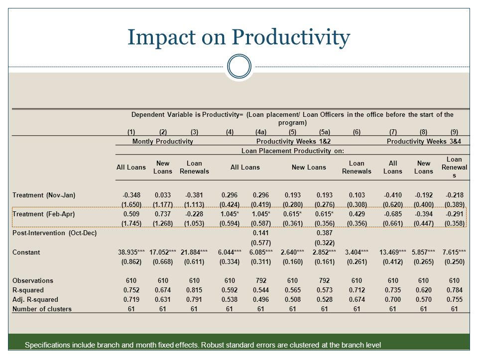 Impact on Productivity