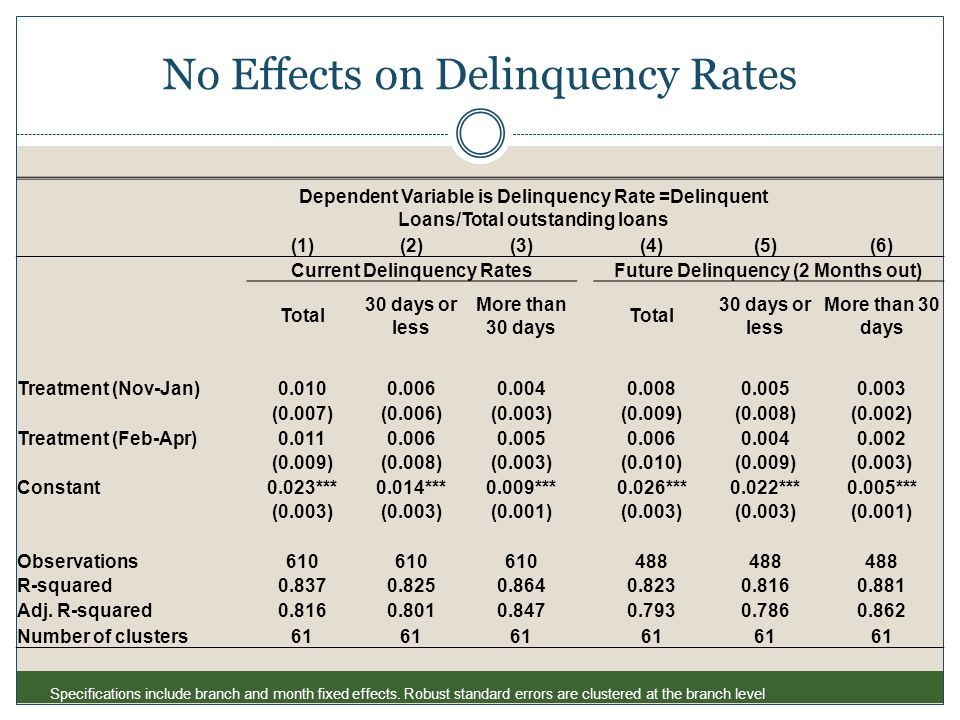 No Effects on Delinquency Rates