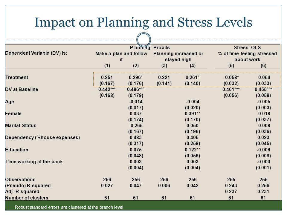 Impact on Planning and Stress Levels