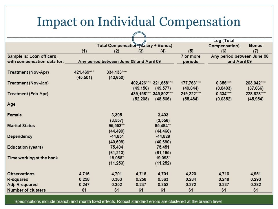 Impact on Individual Compensation