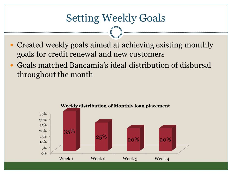 Setting Weekly Goals Created weekly goals aimed at achieving existing monthly goals for credit renewal and new customers.