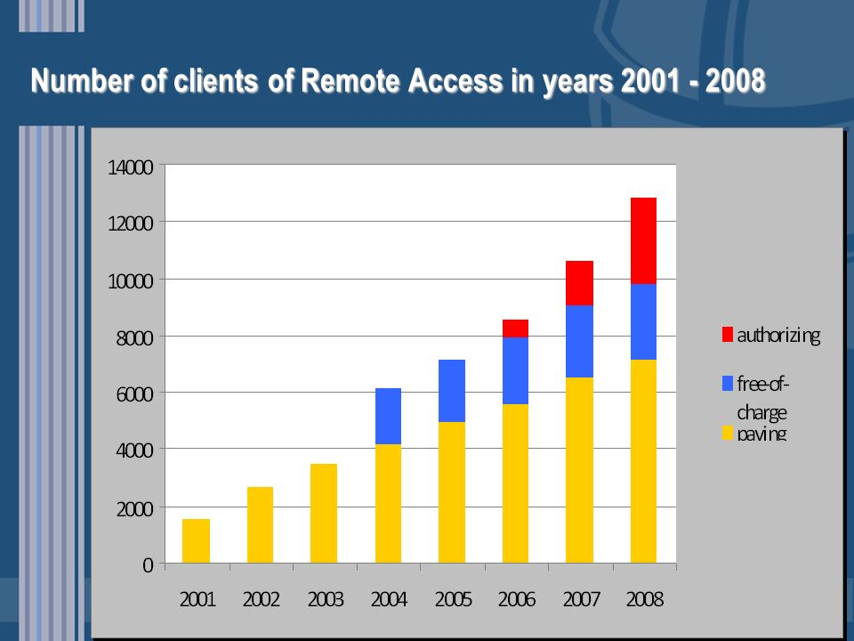 Number of clients of Remote Access in years 2001 - 2008