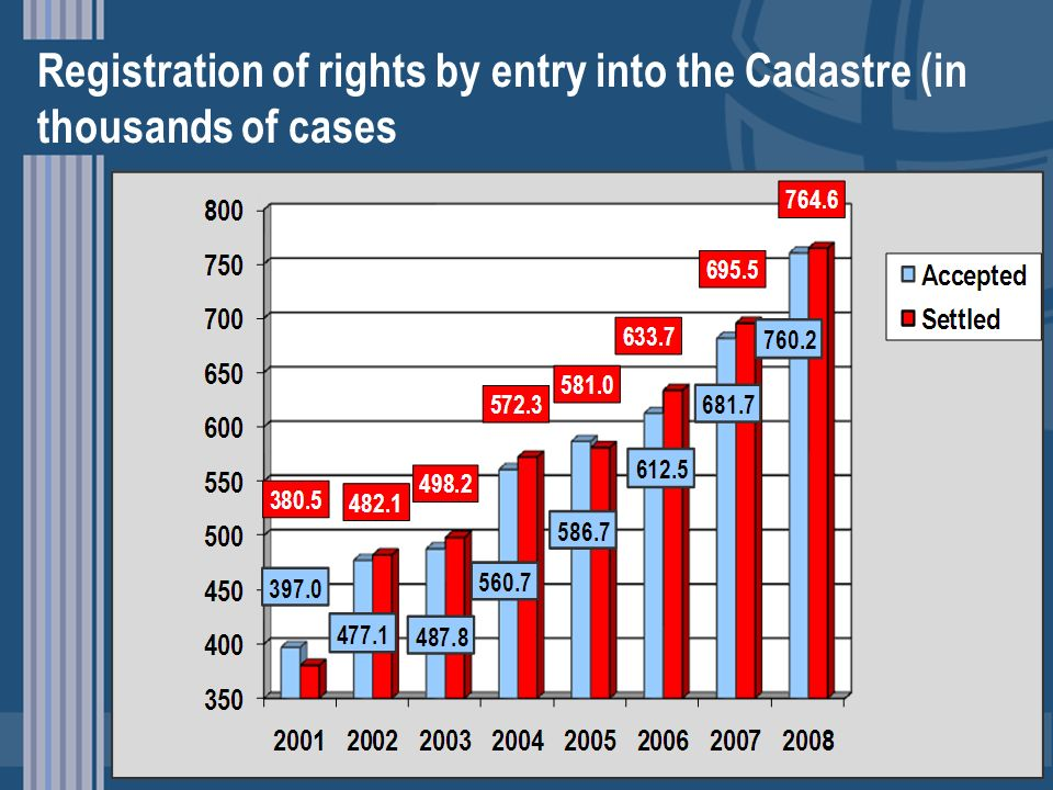 Registration of rights by entry into the Cadastre (in thousands of cases