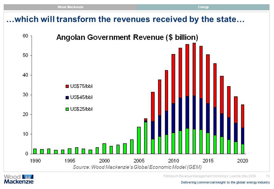 …which will transform the revenues received by the state…