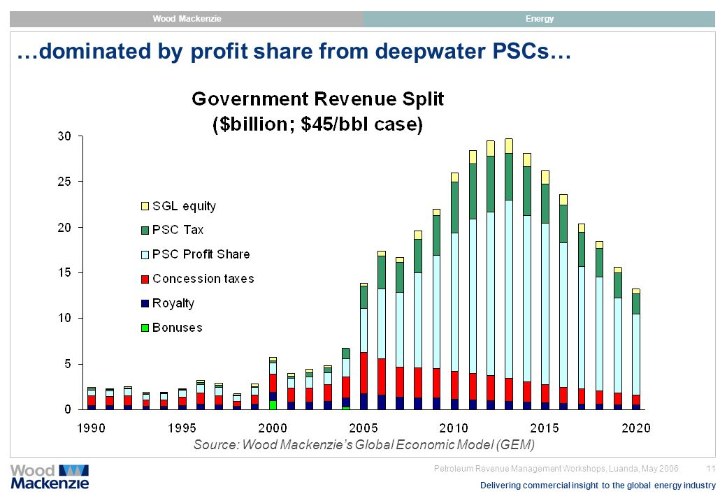 …dominated by profit share from deepwater PSCs…
