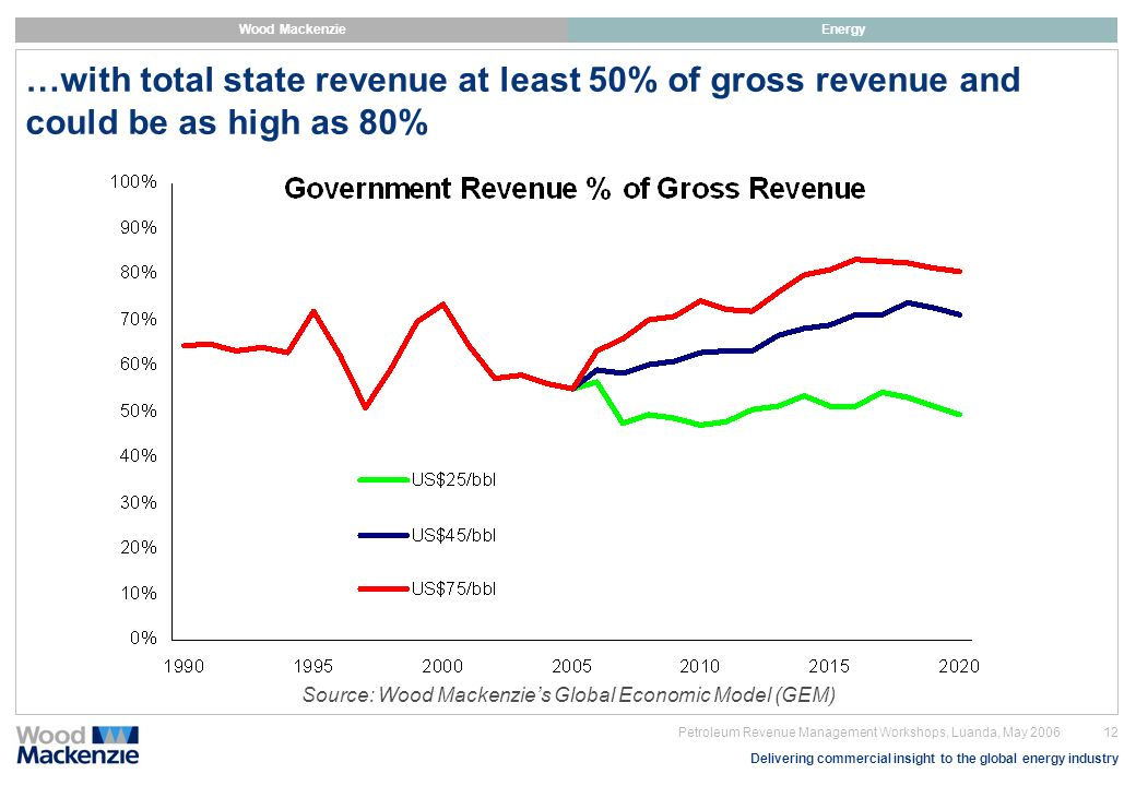 …with total state revenue at least 50% of gross revenue and could be as high as 80%