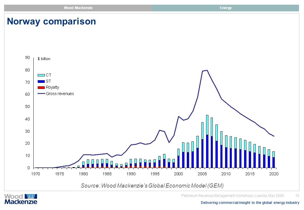 Norway comparison Source: Wood Mackenzie's Global Economic Model (GEM)