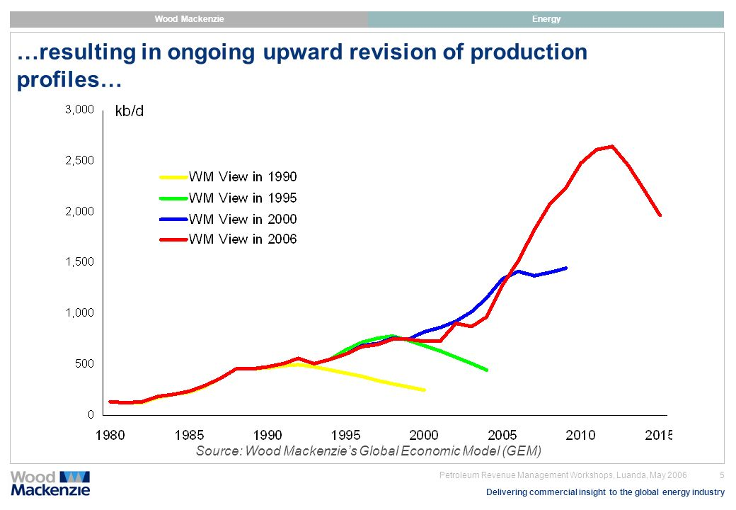 …resulting in ongoing upward revision of production profiles…