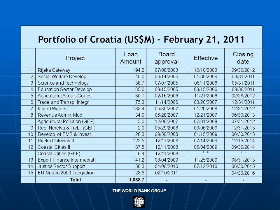 Portfolio of Croatia (US$M) – February 21, 2011