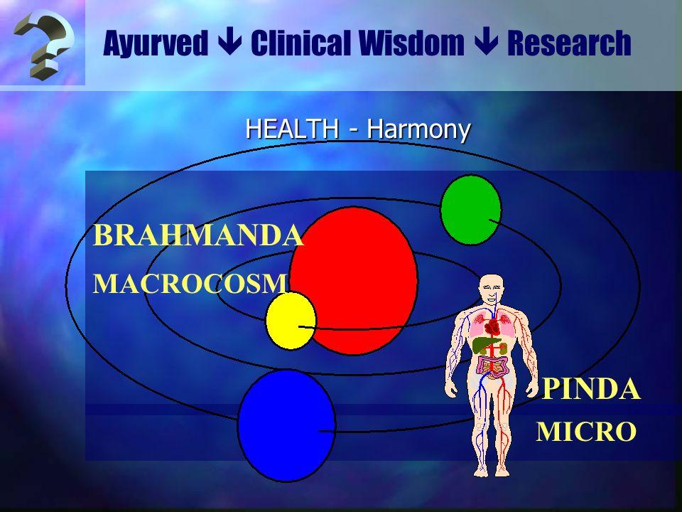 Ayurved  Clinical Wisdom  Research BRAHMANDA PINDA MACROCOSM MICRO