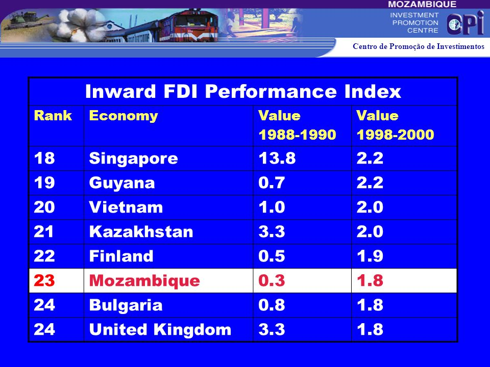 Inward FDI Performance Index