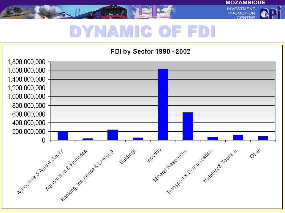 DYNAMIC OF FDI