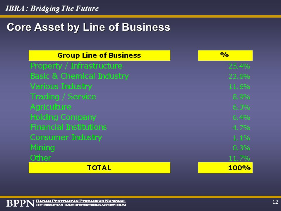 Core Asset by Line of Business