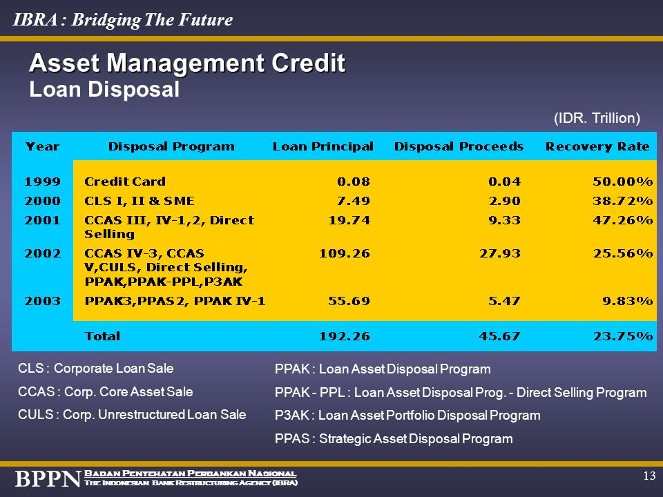 Asset Management Credit