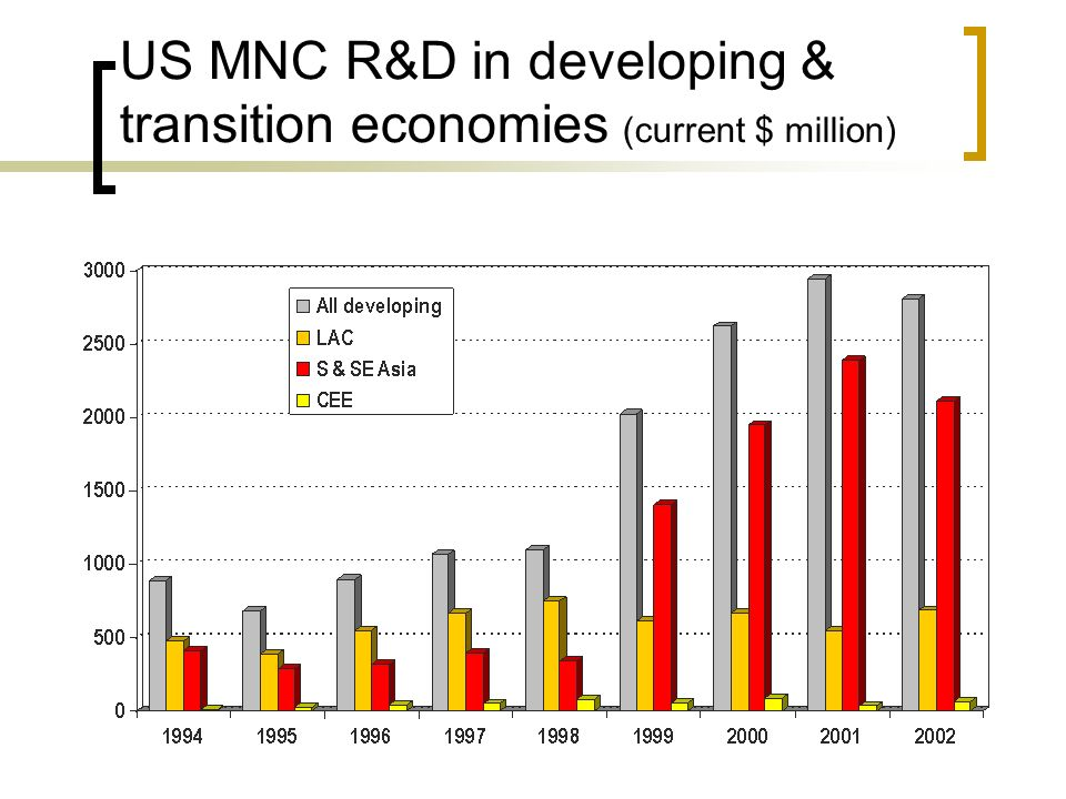 US MNC R&D in developing & transition economies (current $ million)