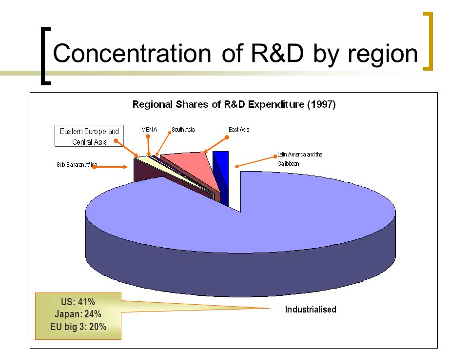 Concentration of R&D by region