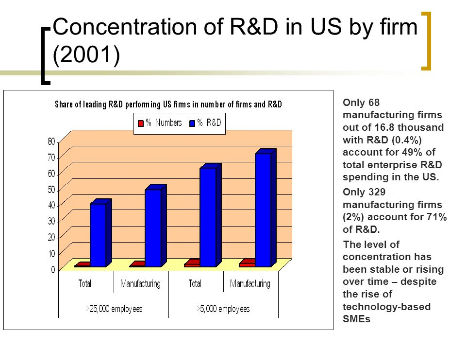 Concentration of R&D in US by firm (2001)
