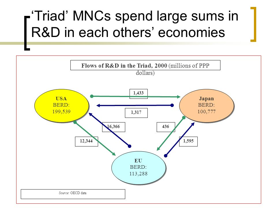 'Triad' MNCs spend large sums in R&D in each others' economies