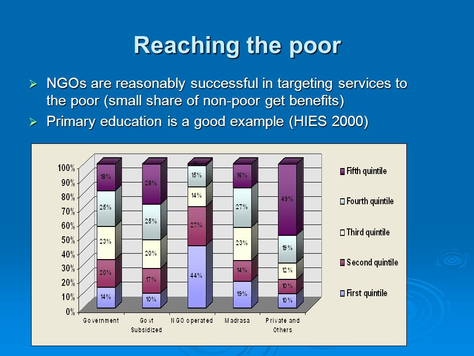 Reaching the poor NGOs are reasonably successful in targeting services to the poor (small share of non-poor get benefits)