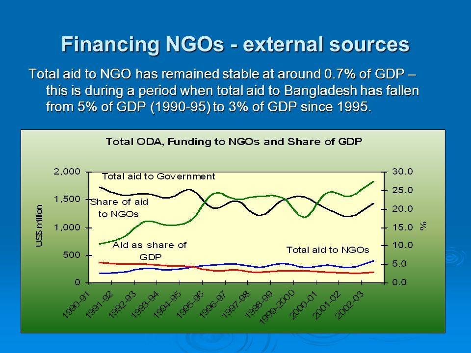 Financing NGOs - external sources