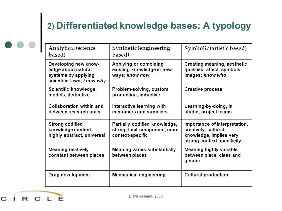 2) Differentiated knowledge bases: A typology