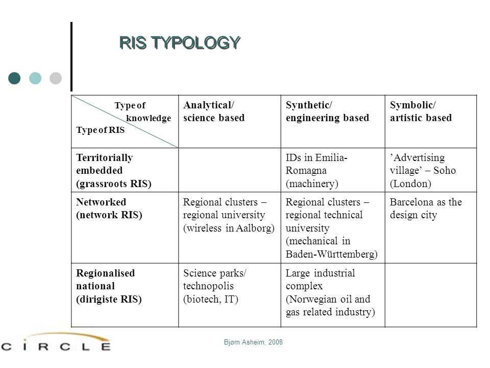 RIS TYPOLOGY Type of Analytical/ science based Synthetic/
