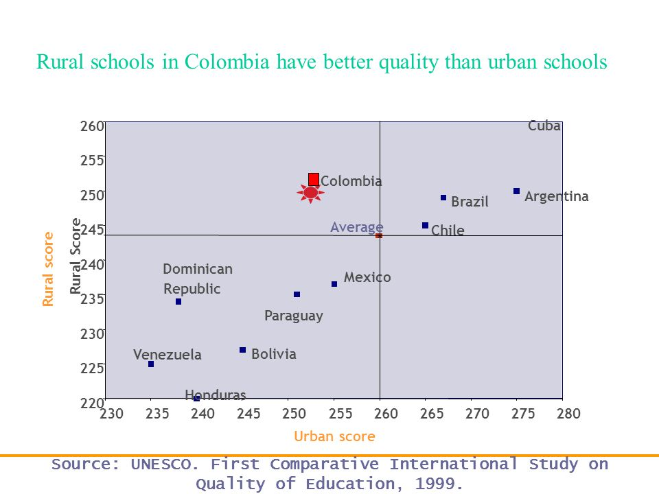 Rural schools in Colombia have better quality than urban schools