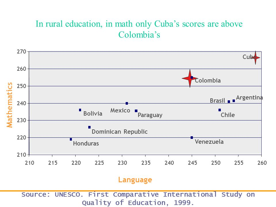 In rural education, in math only Cuba's scores are above Colombia's